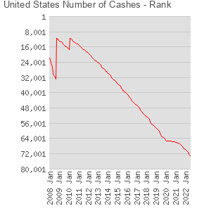 United States Number of Cashes