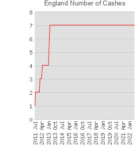 England Number of Cashes