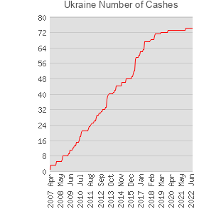 Ukraine Number of Cashes